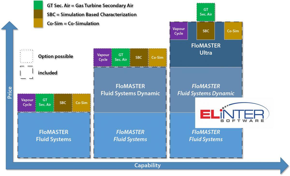 Elinter FloMaster Übersicht Versionen Programme 1D CFD Software